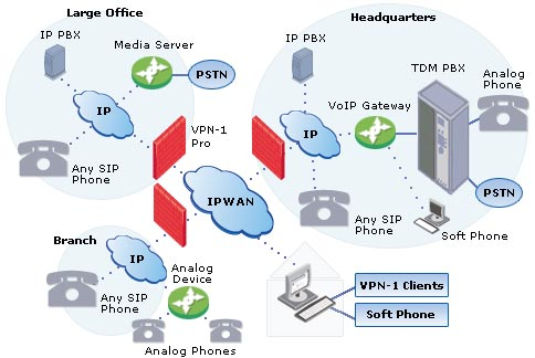 Things you must know about voip voipdiagramg ccuart Image collections